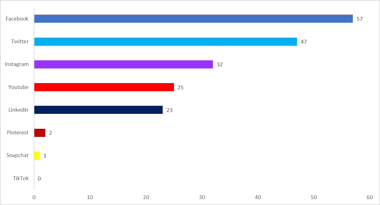 A graph describing that: 57 use facebook 90% 32 insta 51% 23 linkedin 37% 47 twitter 75% 25 youtube 40% 1 snapchat 2% 2 Pinterest 4% 0 tiktok 0%